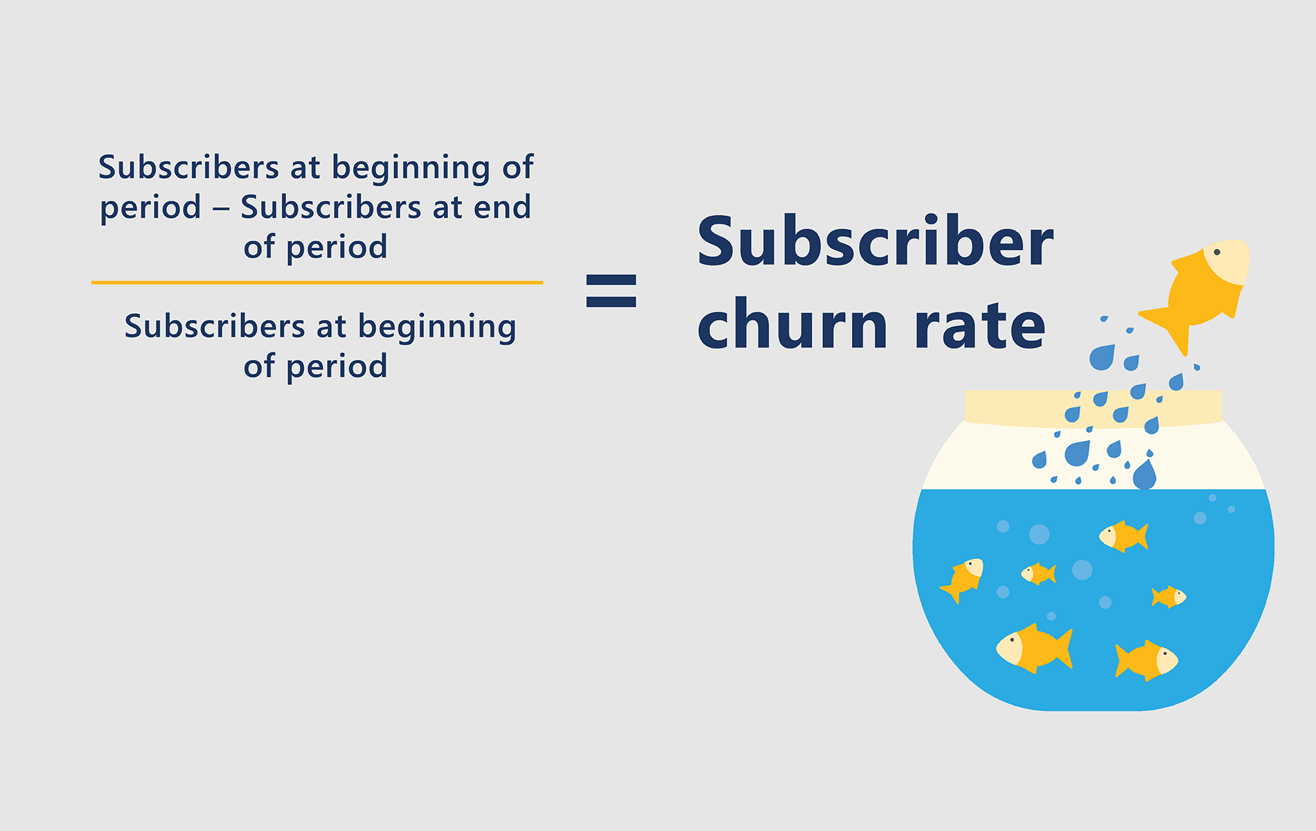 Subscriber churn metrics – The subscriber churn rate